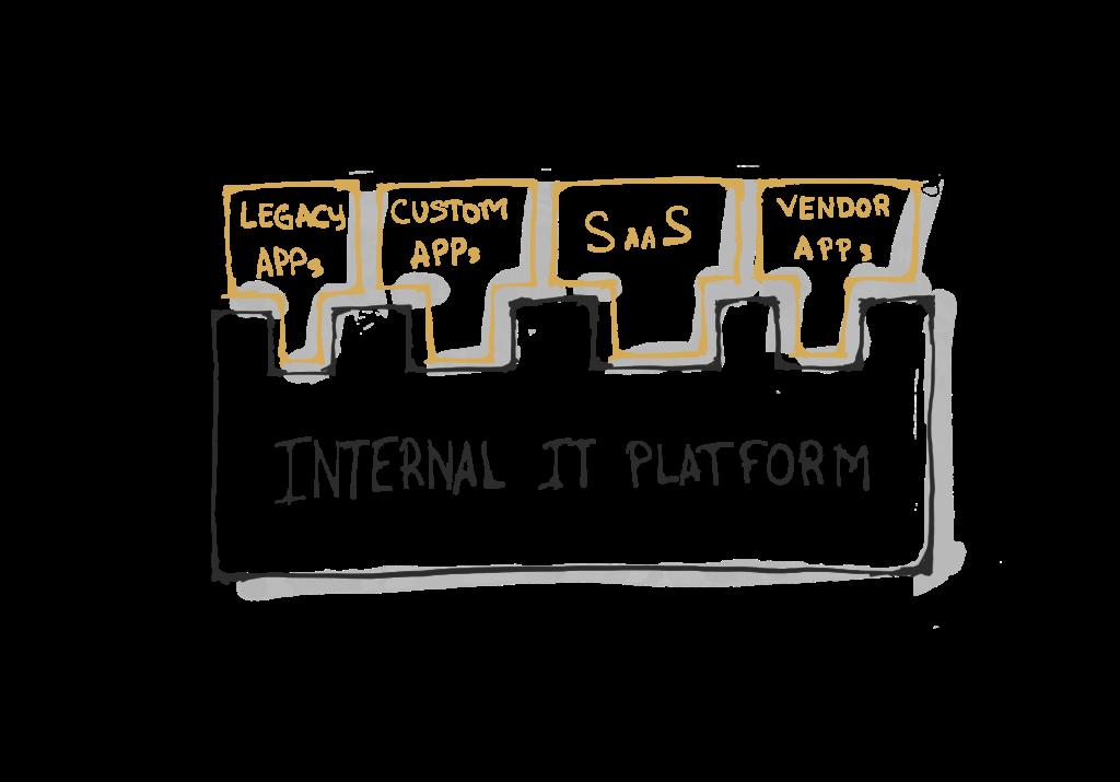 Enterprise IT Platform